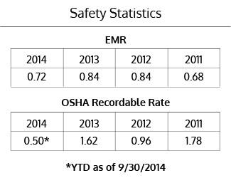 Safety_Stats